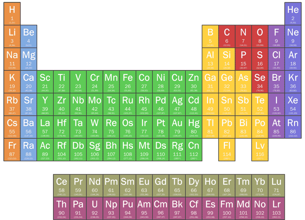 Demosthenical periodic table chemical element radioactive gamestrikefo Gallery